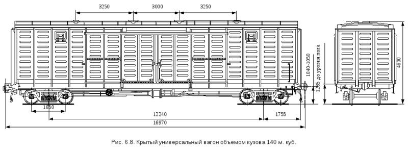 параметры вагона